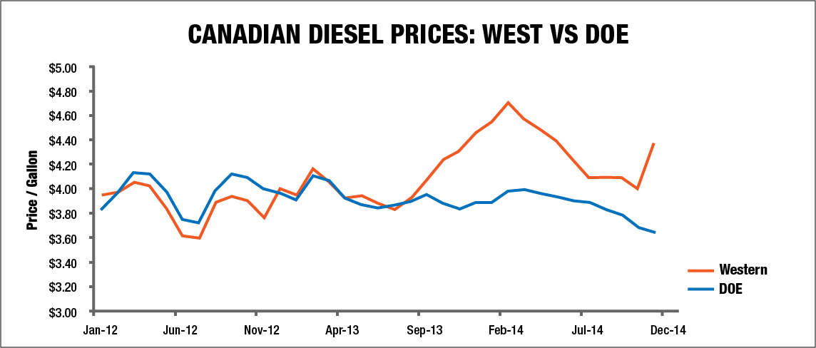 Canadian diesel prices: West vs DOE