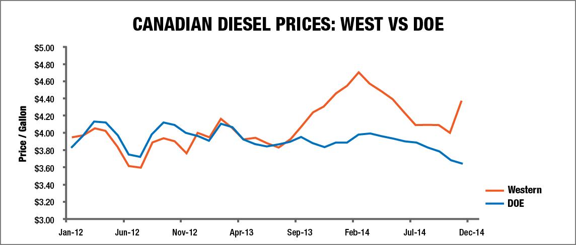 Canadian diesel prices: West vs DOE