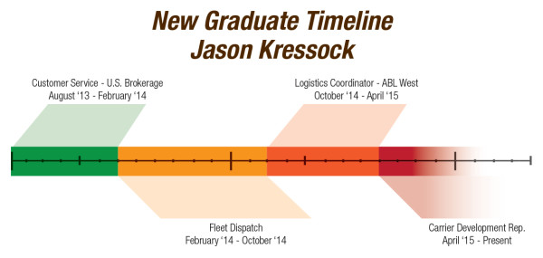 Employee timeline of jobs at Bison Transport
