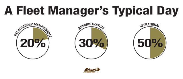 Pie charts depicting how a fleet manager spends there day