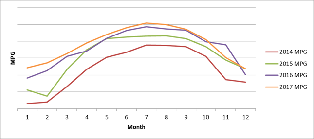 Bison Transport MGP Trend Chart 2014-2017-1.png