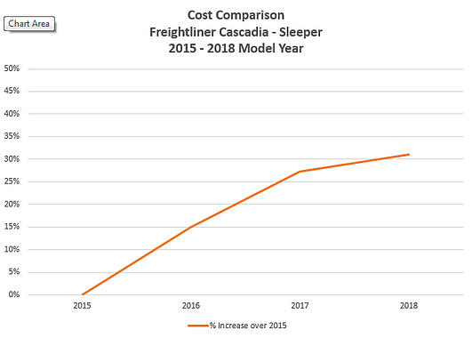 Cost Comparison Freightliner Cascadia Sleeper - 2015-2018.png